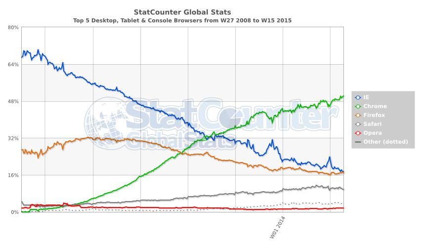 StatCounter.com Browser-Statistiken von 2008 bis 2015